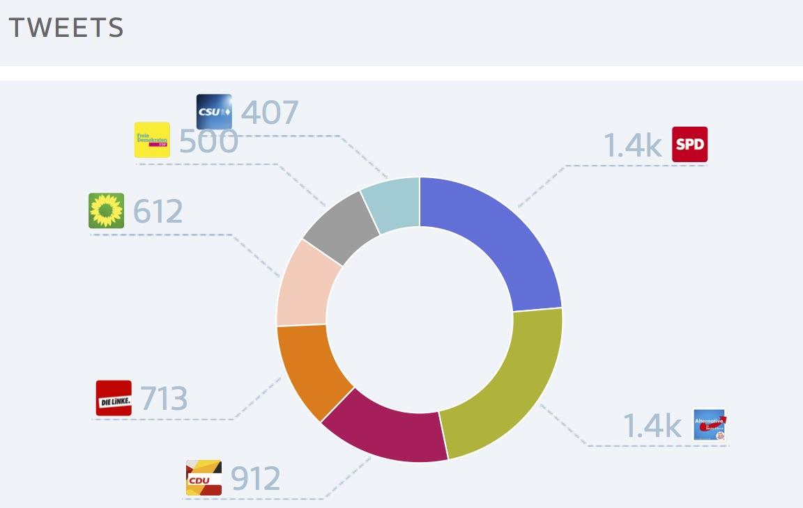 Twitter im Wahlkampf: SPD und AfD mit 50 Prozent der Tweets