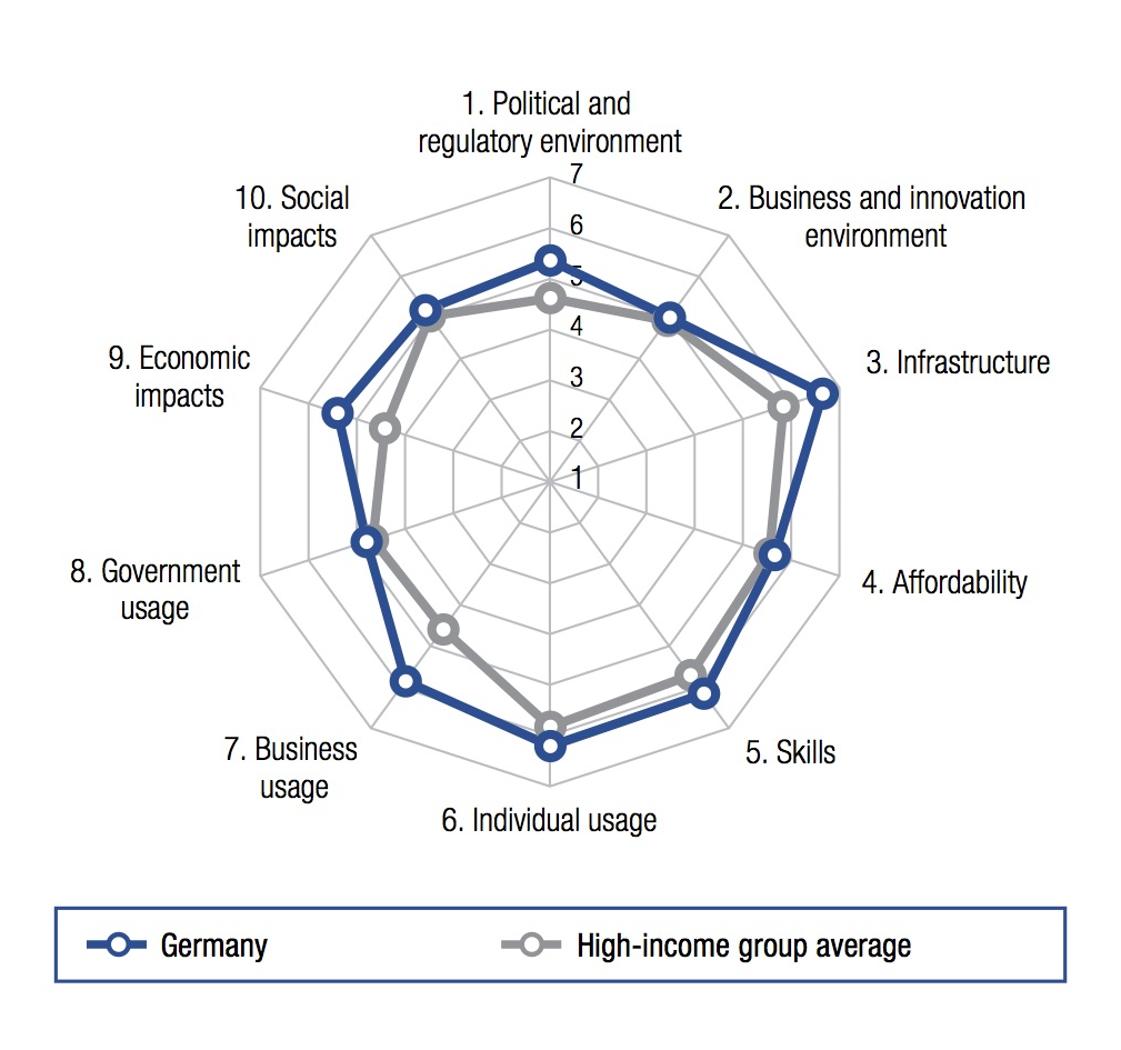 Digitales Deutschland? Drei Empfehlungen für digitale Infrastruktur