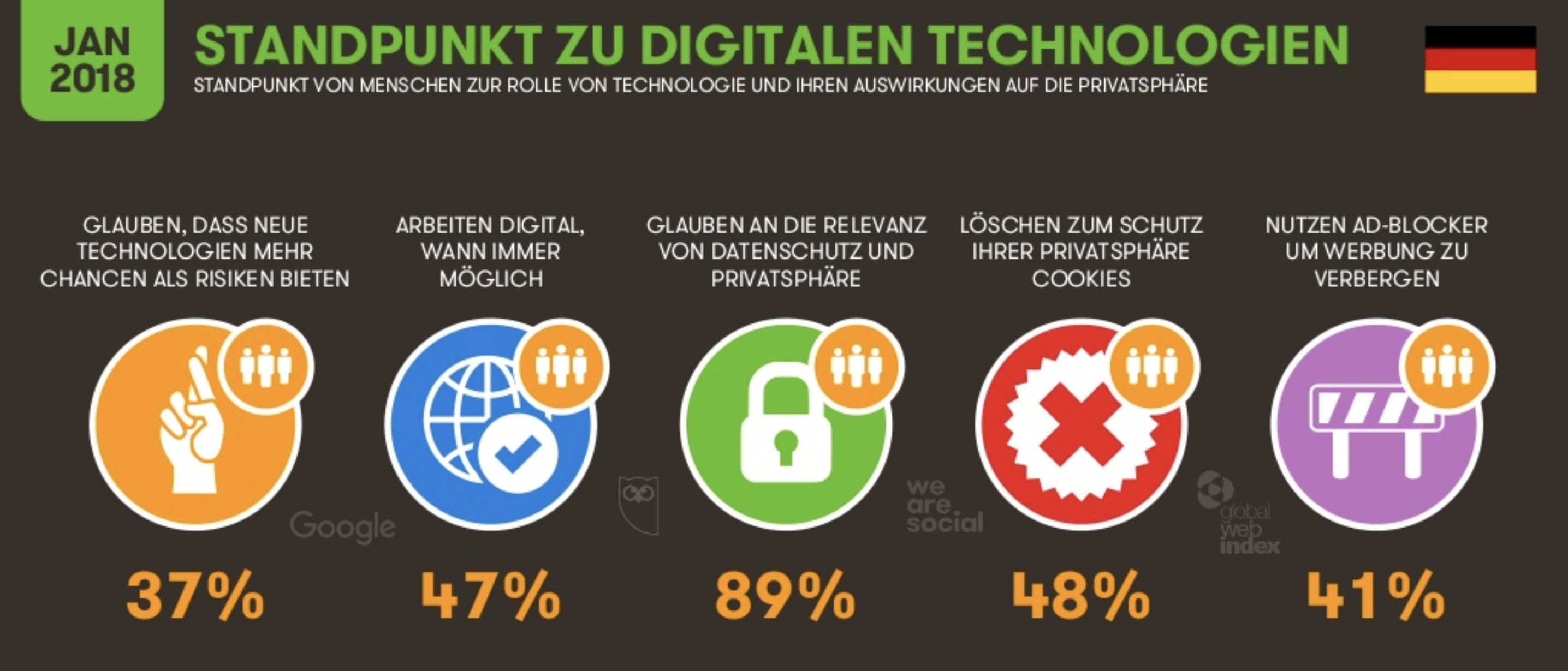 Wie tickt das digitale Deutschland 2018?