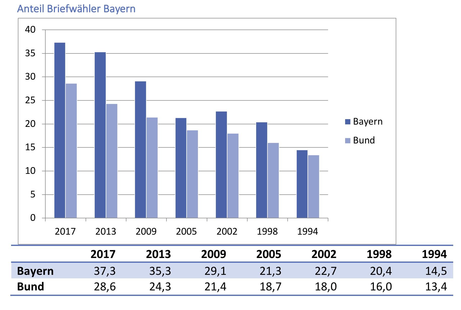 Warum die Briefwahl die Landtagswahl in Bayern entscheidet