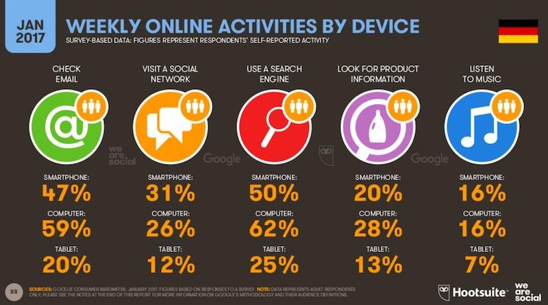5 Trends für Digitales Campaigning in Deutschland