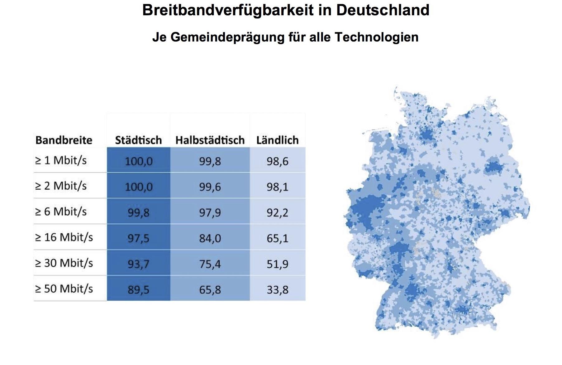 Smart Region: Digitale Infrastruktur für Deutschland
