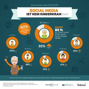 Zahl der Woche: 90% der Onliner nutzen Social Media