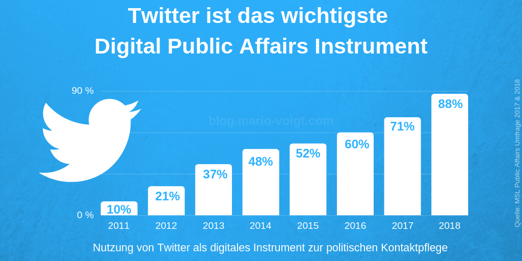 Digital Public Affairs Trends in Deutschland